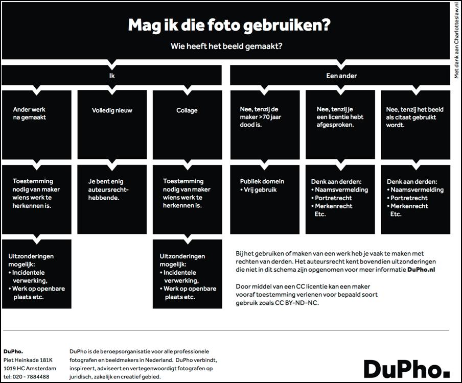 DuPho beeldrechten